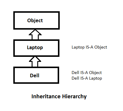 IS-A (Inheritance) and Has-A (Association) | Java By Examples